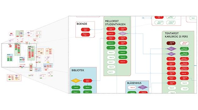 Smittspårning från Region Uppsala visad schematiskt